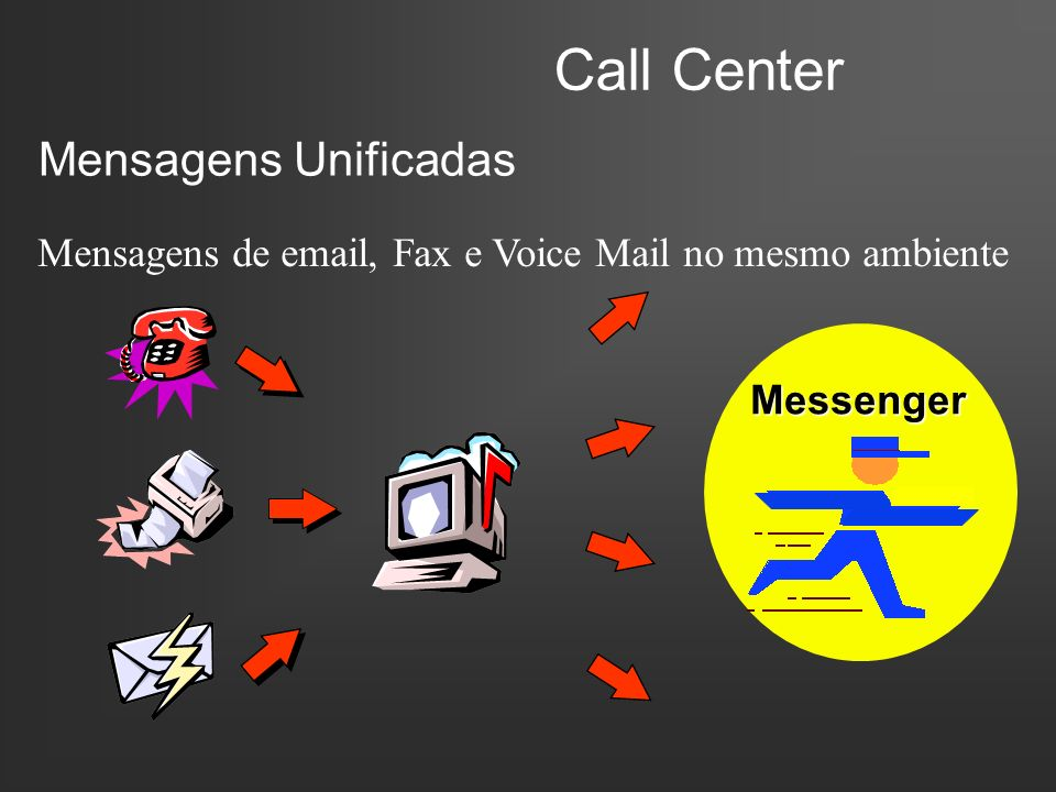 Call Center Mensagens Unificadas