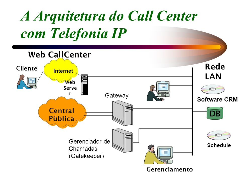 A Arquitetura do Call Center com Telefonia IP