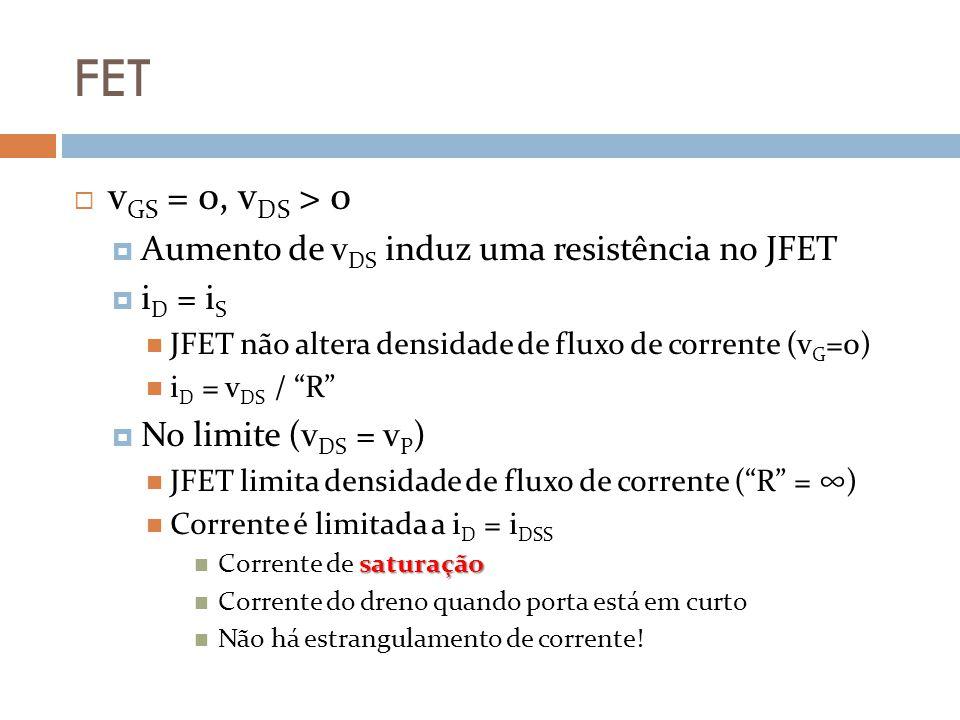 FET vGS = 0, vDS > 0 Aumento de vDS induz uma resistência no JFET