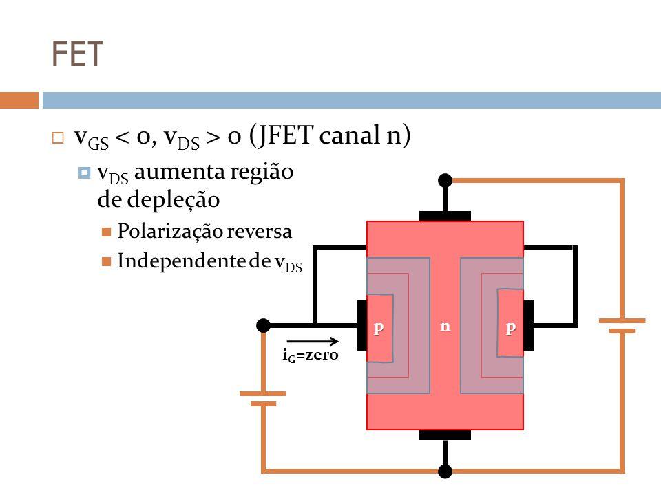 FET vGS < 0, vDS > 0 (JFET canal n)