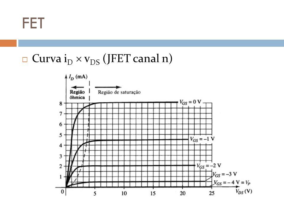 FET Curva iD  vDS (JFET canal n)