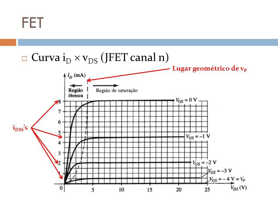 FET Curva iD  vDS (JFET canal n) Lugar geométrico de vP iDSS's