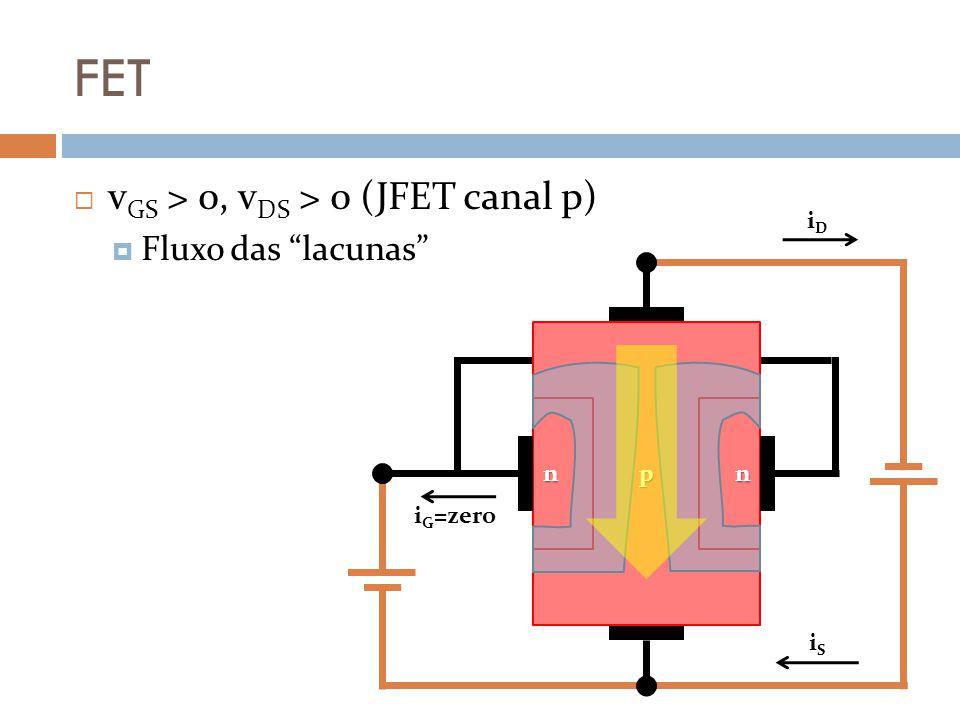 FET vGS > 0, vDS > 0 (JFET canal p) Fluxo das lacunas iD p n