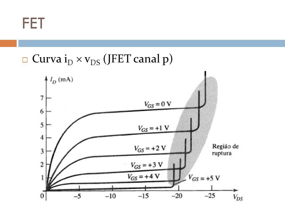 FET Curva iD  vDS (JFET canal p)