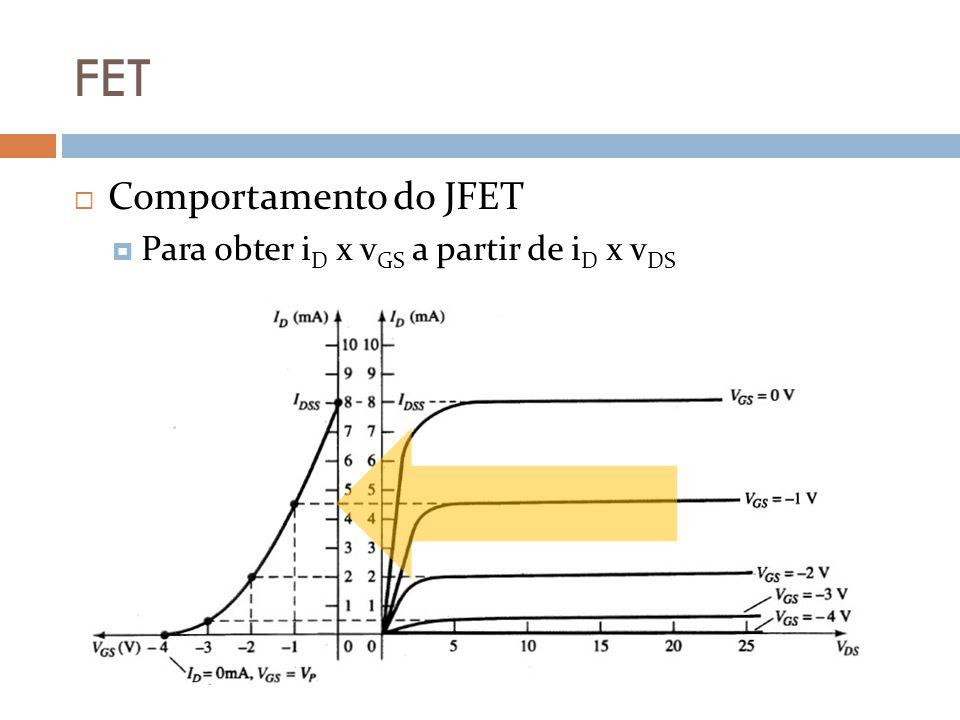 FET Comportamento do JFET Para obter iD x vGS a partir de iD x vDS