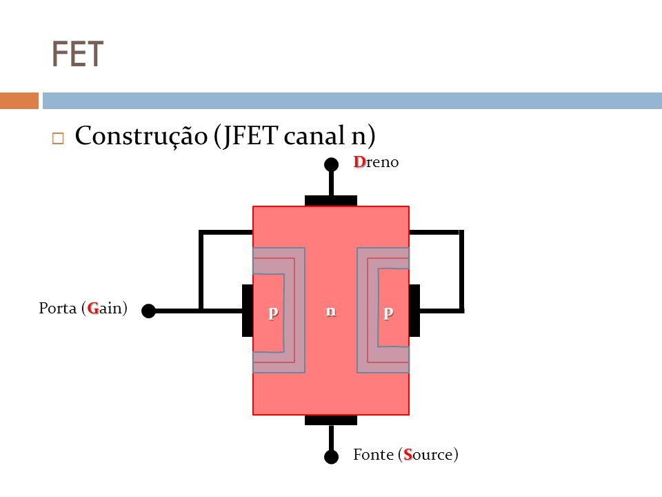 FET Construção (JFET canal n) Dreno n p Fonte (Source) Porta (Gain)