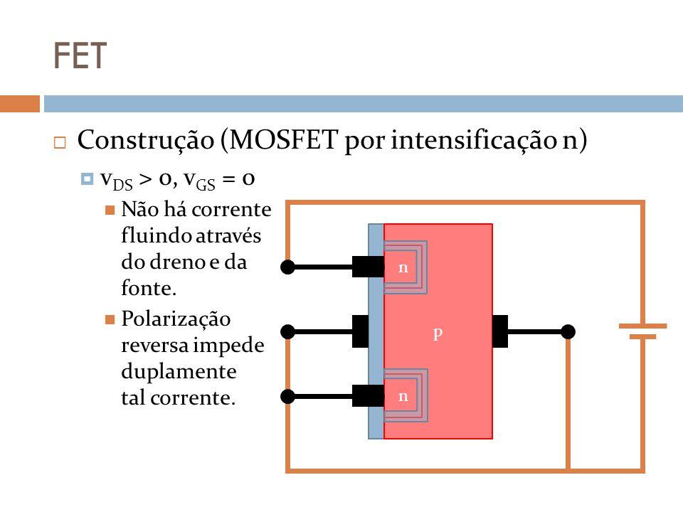 FET Construção (MOSFET por intensificação n) vDS > 0, vGS = 0