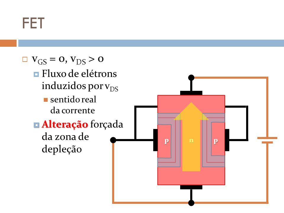 FET vGS = 0, vDS > 0 Fluxo de elétrons induzidos por vDS