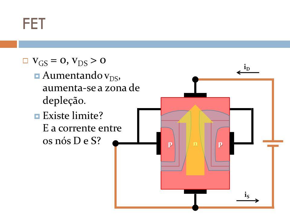 FET vGS = 0, vDS > 0 Aumentando vDS, aumenta-se a zona de depleção.
