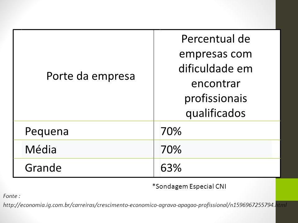 Porte da empresa Percentual de empresas com dificuldade em encontrar profissionais qualificados. Pequena.