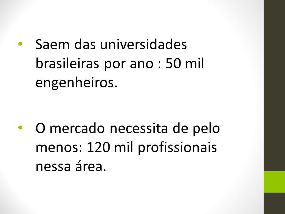 Saem das universidades brasileiras por ano : 50 mil engenheiros.