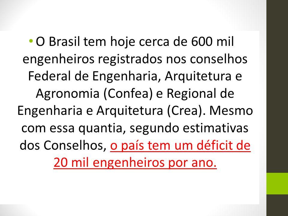 O Brasil tem hoje cerca de 600 mil engenheiros registrados nos conselhos Federal de Engenharia, Arquitetura e Agronomia (Confea) e Regional de Engenharia e Arquitetura (Crea).