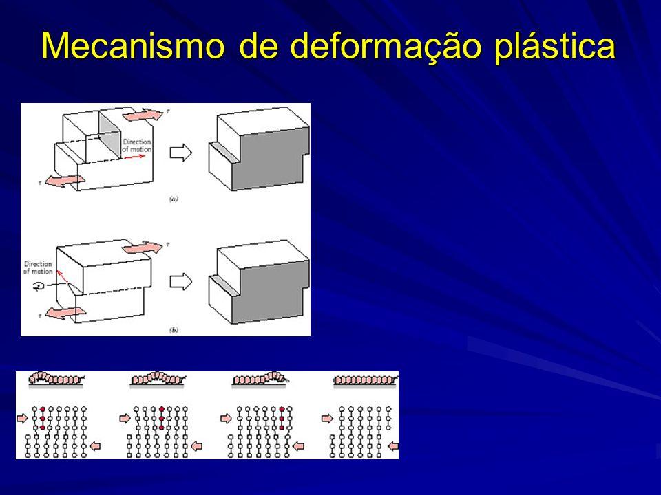 Mecanismo de deformação plástica