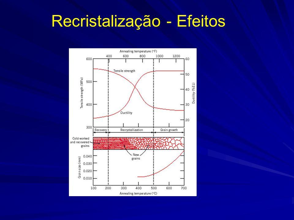 Recristalização - Efeitos