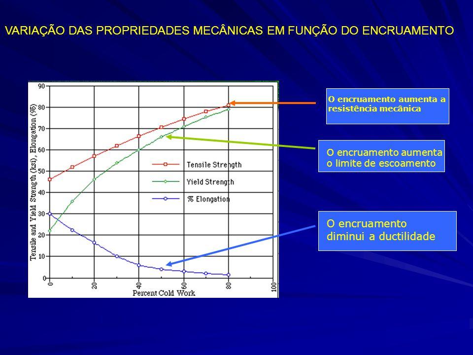 VARIAÇÃO DAS PROPRIEDADES MECÂNICAS EM FUNÇÃO DO ENCRUAMENTO