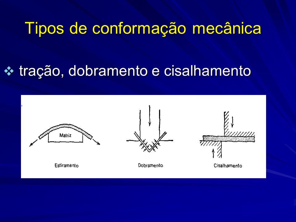 Tipos de conformação mecânica