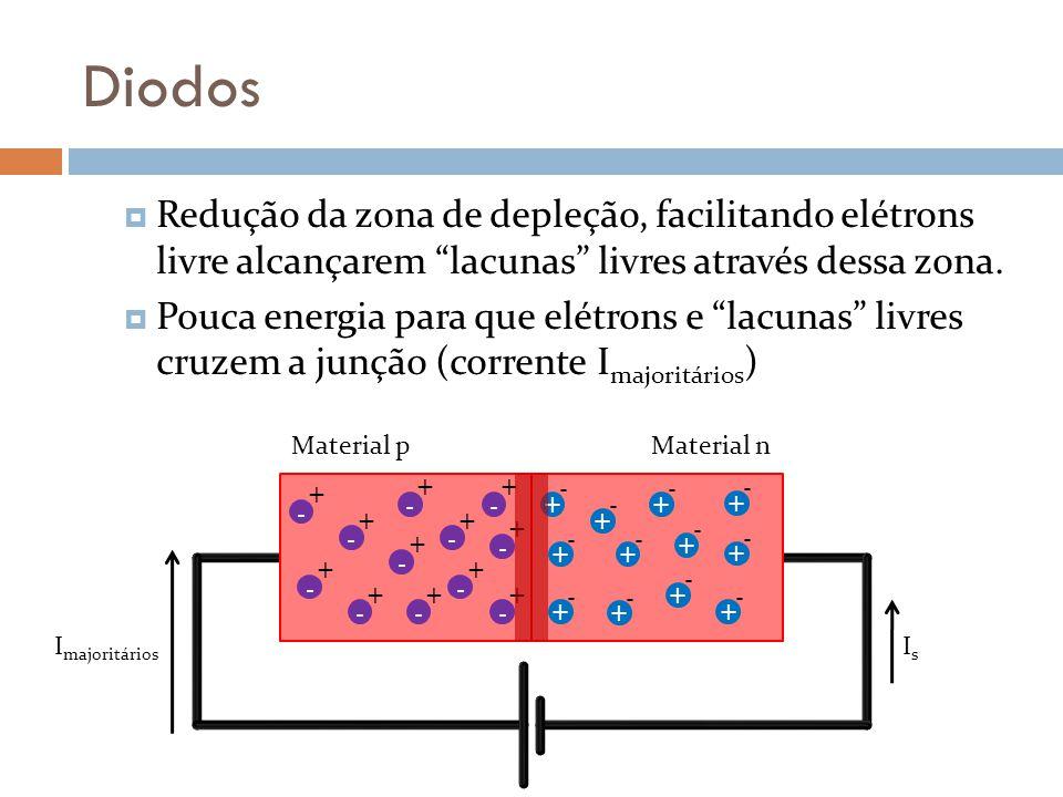 Diodos Redução da zona de depleção, facilitando elétrons livre alcançarem lacunas livres através dessa zona.