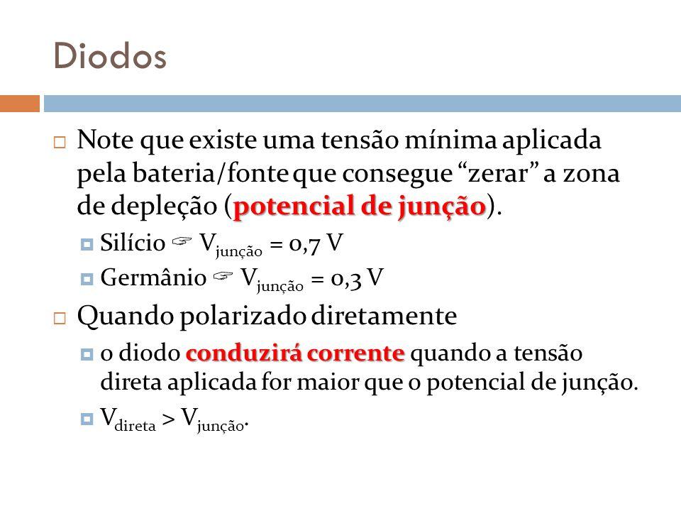 Diodos Note que existe uma tensão mínima aplicada pela bateria/fonte que consegue zerar a zona de depleção (potencial de junção).