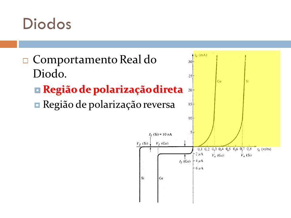 Diodos Comportamento Real do Diodo. Região de polarização direta
