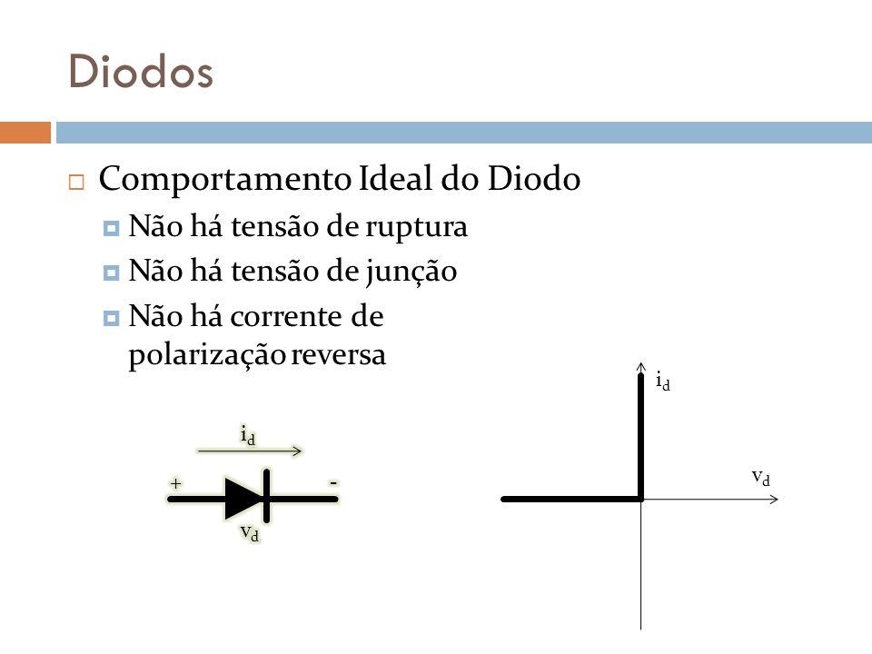 Diodos Comportamento Ideal do Diodo Não há tensão de ruptura