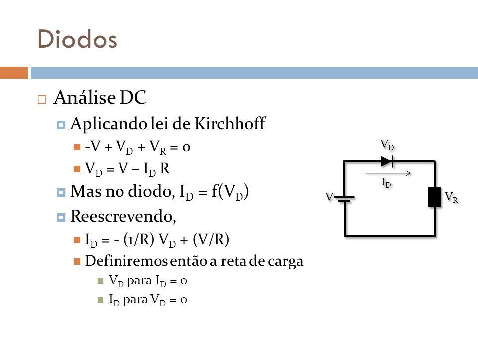Diodos Análise DC Aplicando lei de Kirchhoff Mas no diodo, ID = f(VD)