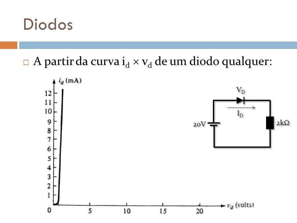 Diodos A partir da curva id  vd de um diodo qualquer: VD 20V 2k ID