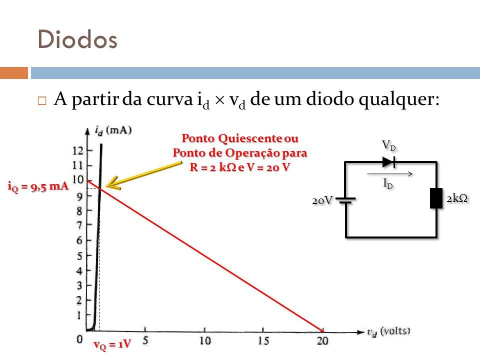Diodos A partir da curva id  vd de um diodo qualquer: