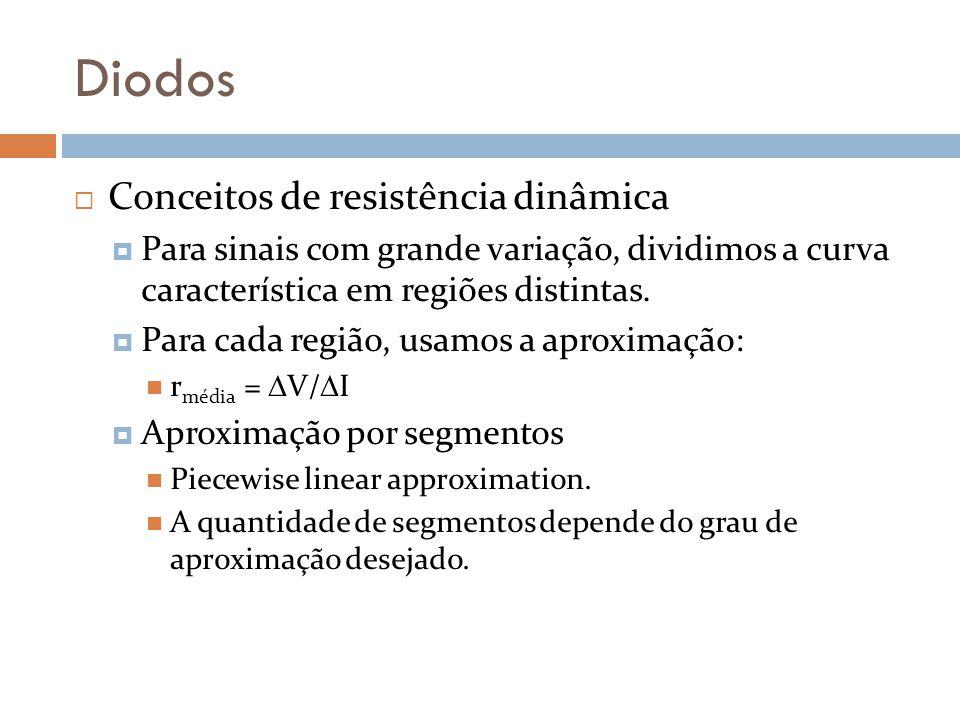 Diodos Conceitos de resistência dinâmica