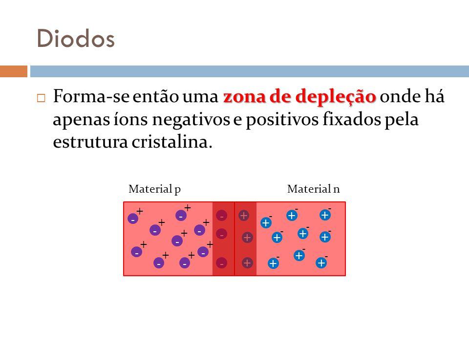 Diodos Forma-se então uma zona de depleção onde há apenas íons negativos e positivos fixados pela estrutura cristalina.