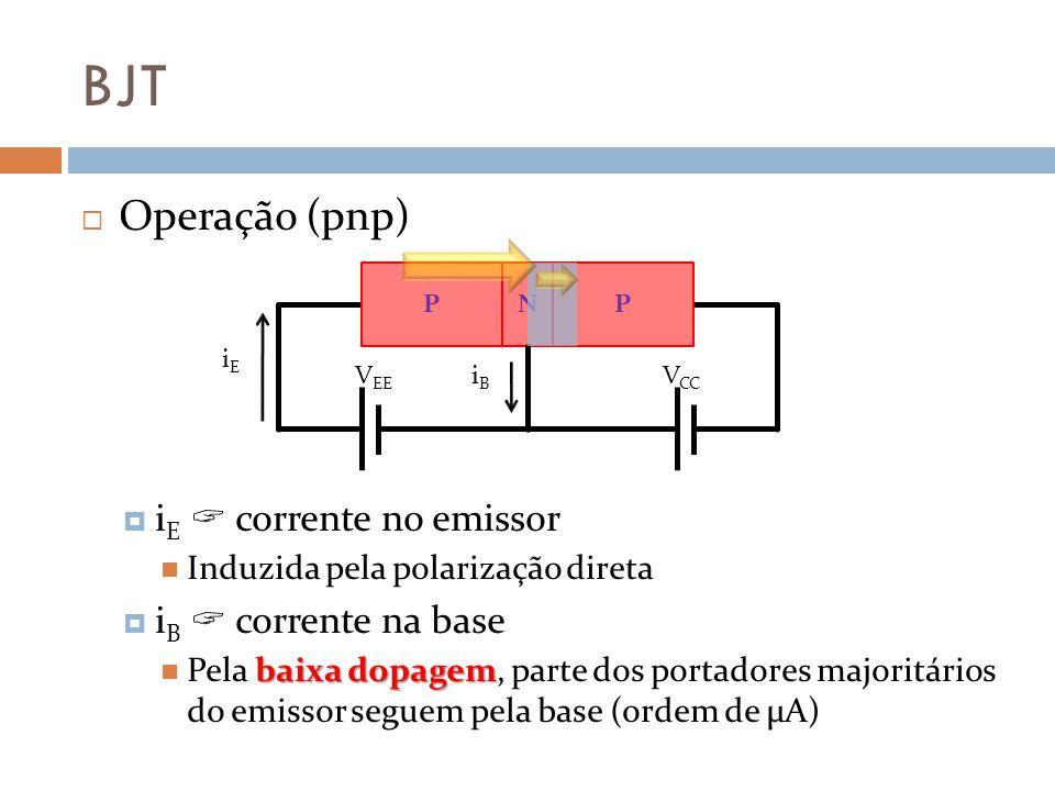 BJT Operação (pnp) iE  corrente no emissor iB  corrente na base