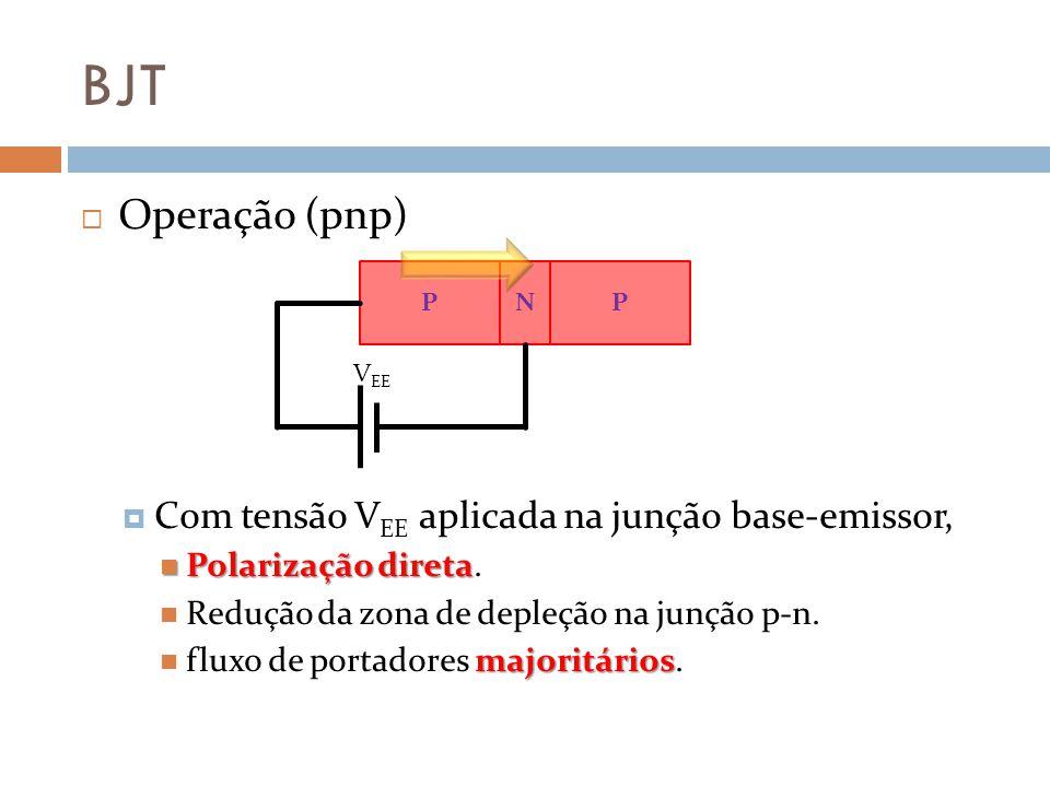 BJT Operação (pnp) Com tensão VEE aplicada na junção base-emissor,