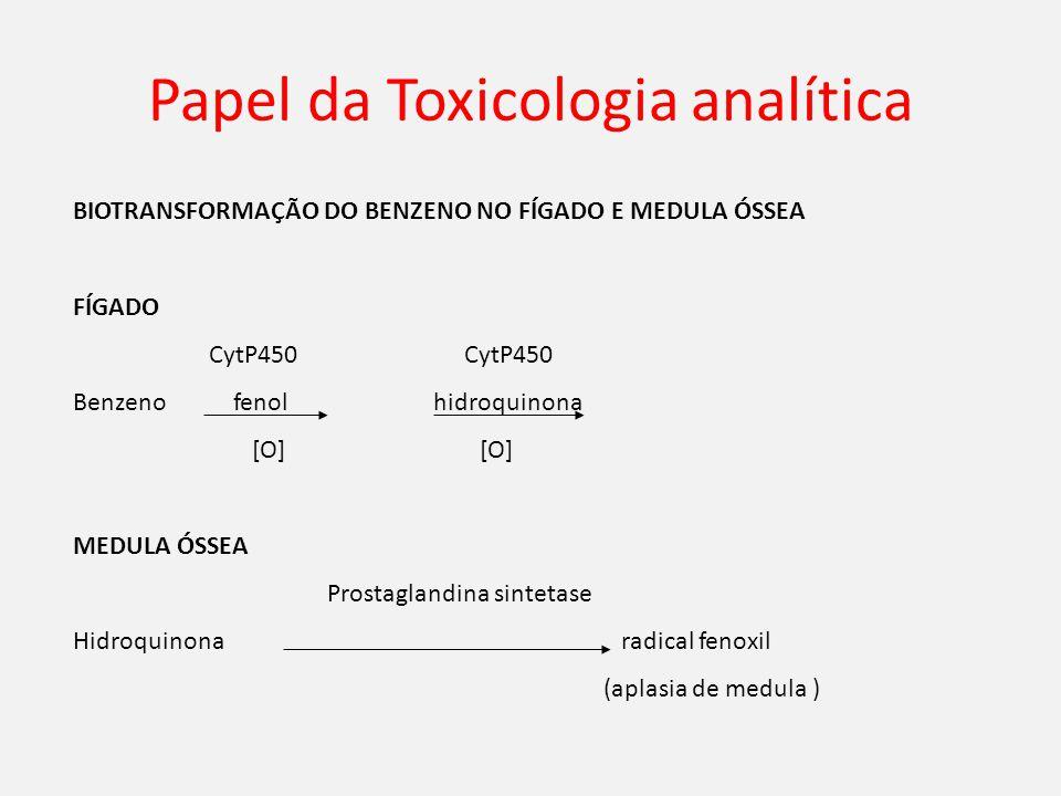 Papel da Toxicologia analítica