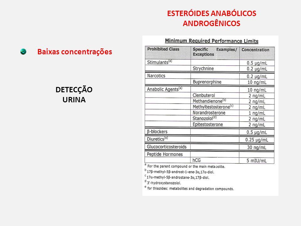 ESTERÓIDES ANABÓLICOS ANDROGÊNICOS