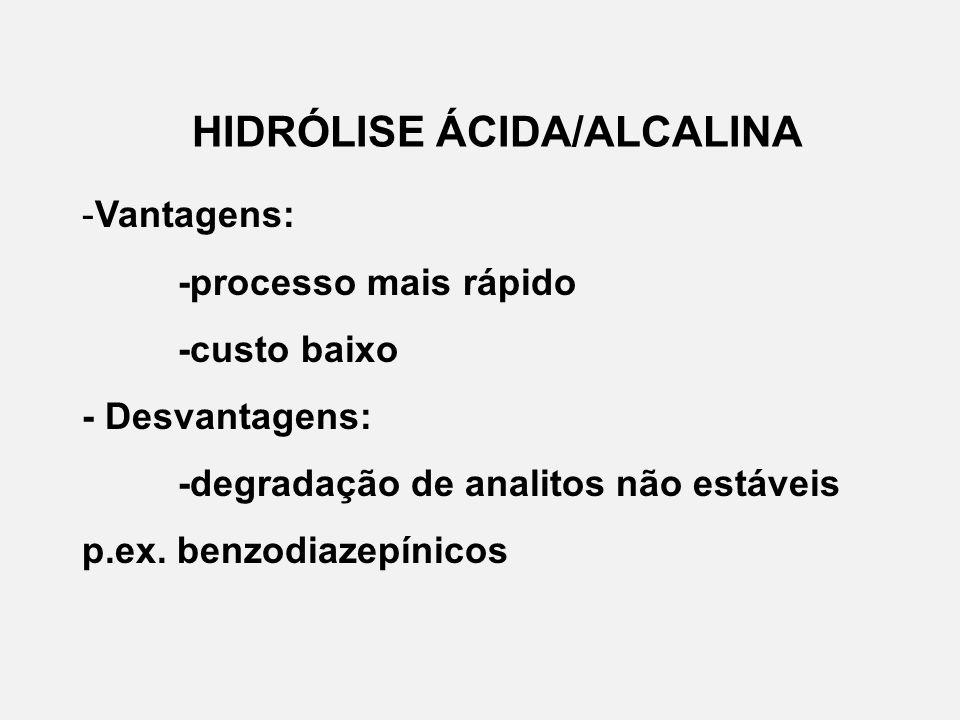 HIDRÓLISE ÁCIDA/ALCALINA