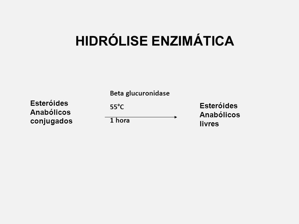 HIDRÓLISE ENZIMÁTICA Beta glucuronidase 55°C Esteróides Anabólicos