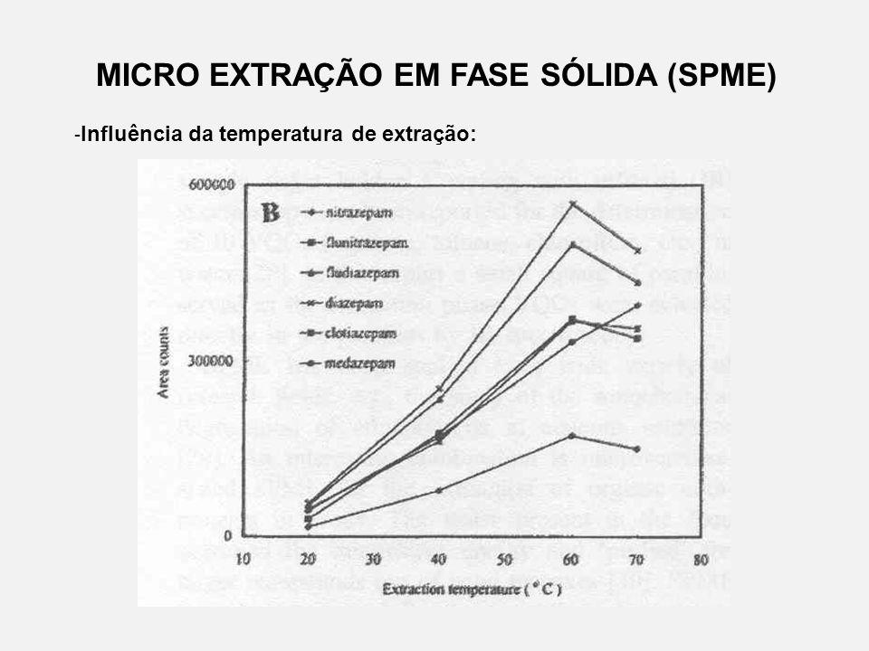 MICRO EXTRAÇÃO EM FASE SÓLIDA (SPME)