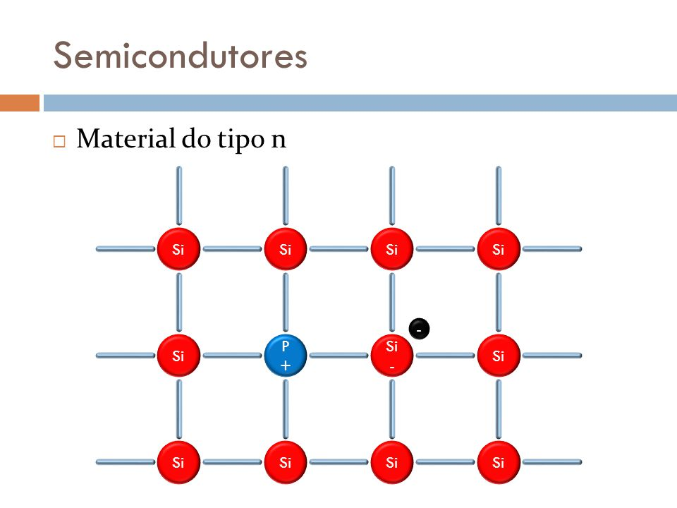 Semicondutores Material do tipo n Si P+ Si- -