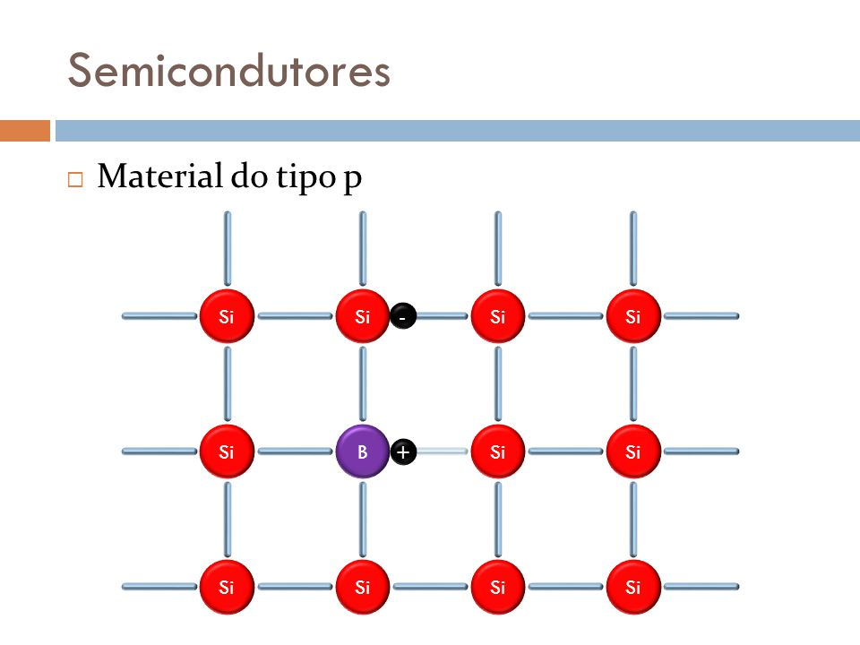 Semicondutores Material do tipo p Si B - +