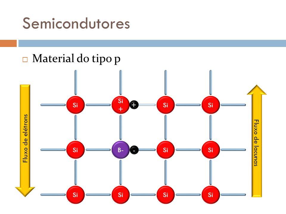 Semicondutores Material do tipo p Si+ Si Fluxo de elétrons +