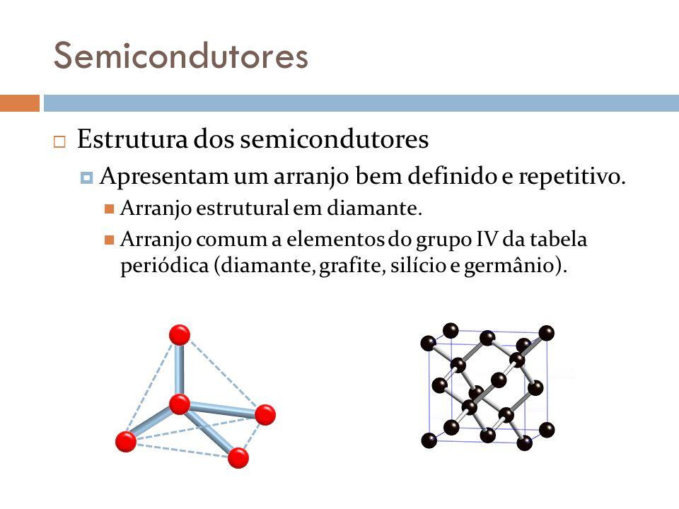 Semicondutores Estrutura dos semicondutores