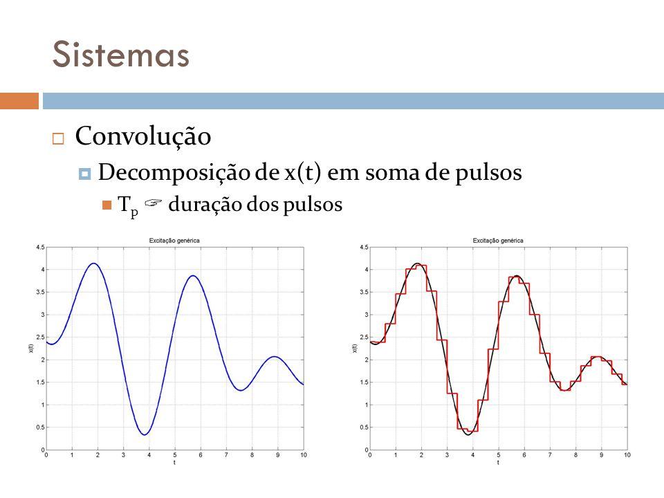 Sistemas Convolução Decomposição de x(t) em soma de pulsos