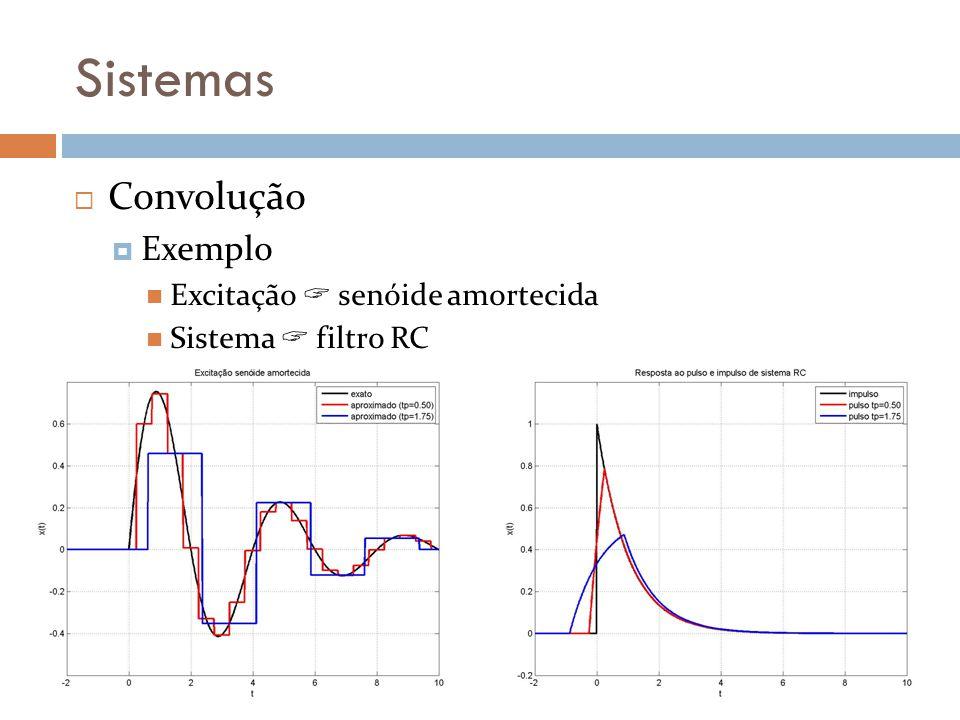 Sistemas Convolução Exemplo Excitação  senóide amortecida