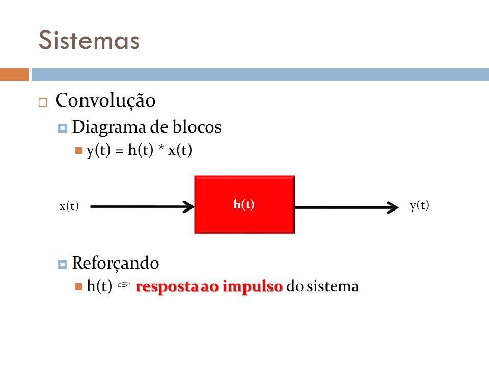 Sistemas Convolução Diagrama de blocos Reforçando y(t) = h(t) * x(t)