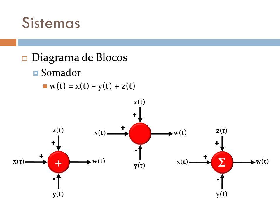 Sistemas + Σ Diagrama de Blocos Somador w(t) = x(t) – y(t) + z(t) + -
