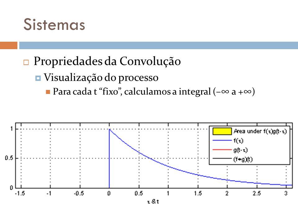 Sistemas Propriedades da Convolução Visualização do processo