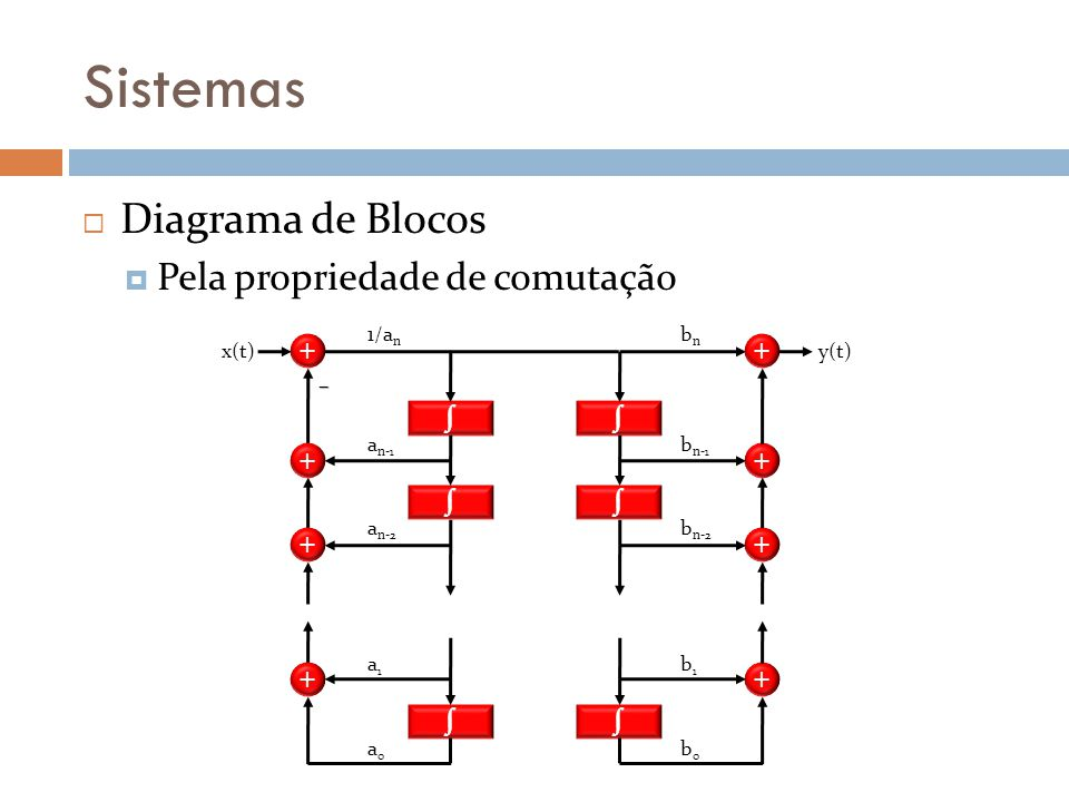 Sistemas Diagrama de Blocos Pela propriedade de comutação ∫ + ∫ + 1/an