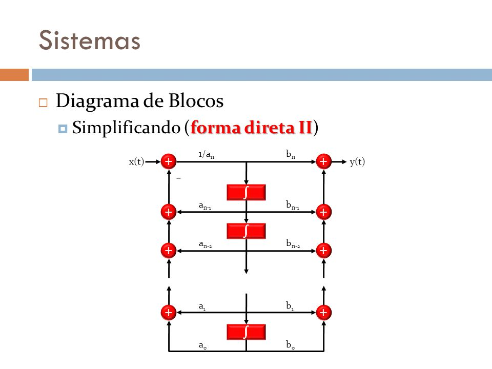 Sistemas Diagrama de Blocos Simplificando (forma direta II) ∫ + bn