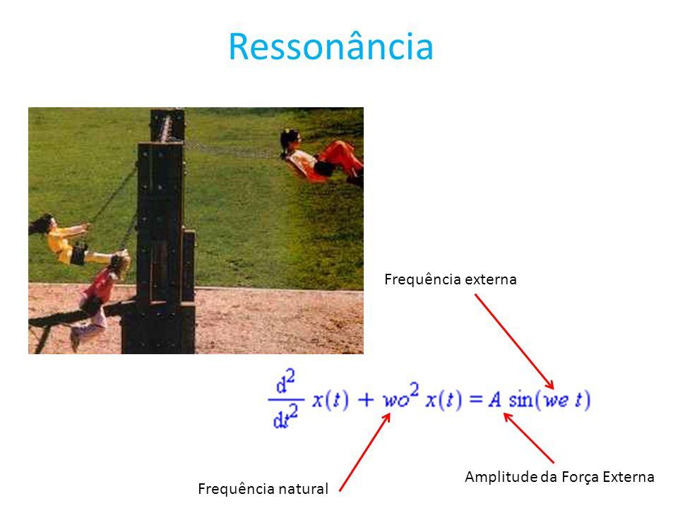 Ressonância Frequência externa Amplitude da Força Externa