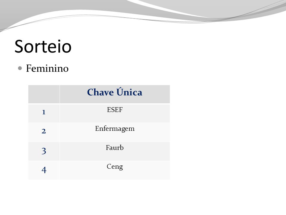 Sorteio Feminino Chave Única 1 ESEF 2 Enfermagem 3 Faurb 4 Ceng