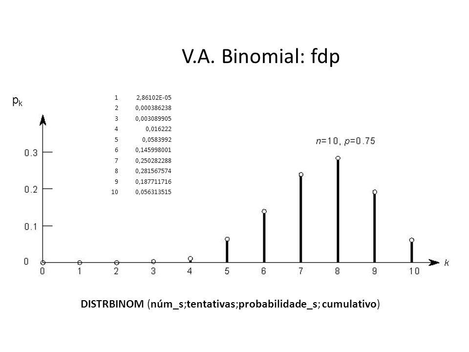 V.A. Binomial: fdp pk. 1. 2,86102E-05. 2. 0,000386238. 3. 0,003089905. 4. 0,016222. 5. 0,0583992.